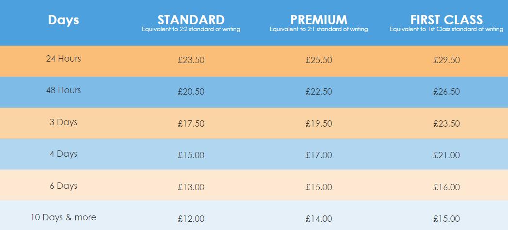 fastassignmenthelp-price