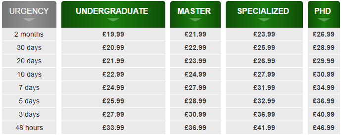 ukbestdissertation-price