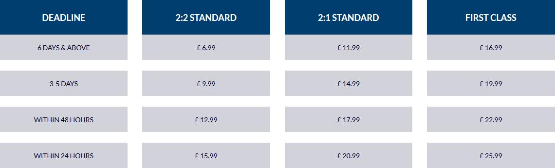 ukessaywriters.co.uk price