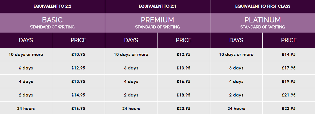 trueessayhelp.co.uk price