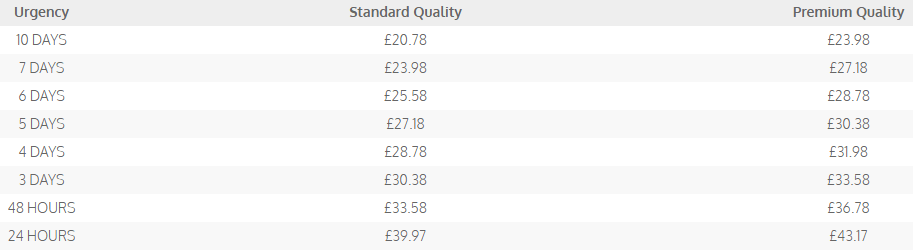 dissertationstore.co.uk price