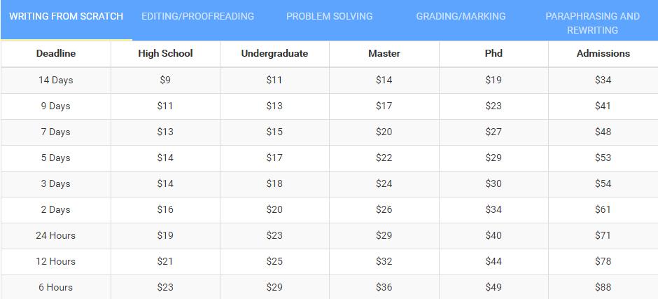 speedypaper.com price