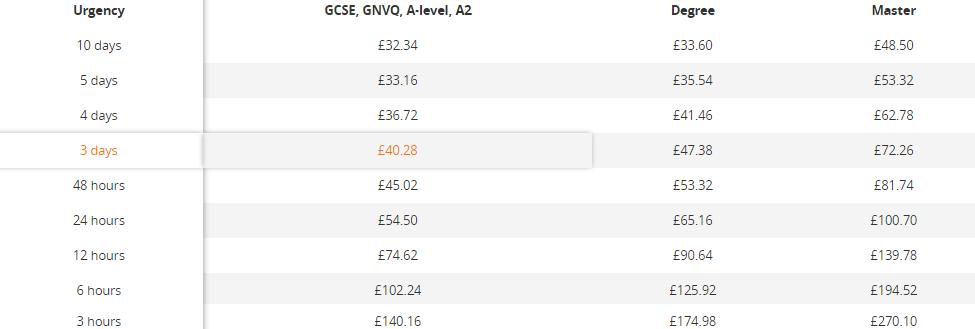 fastessaysonline.co.uk price