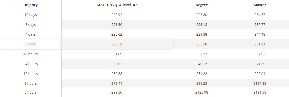 royalessay.london price