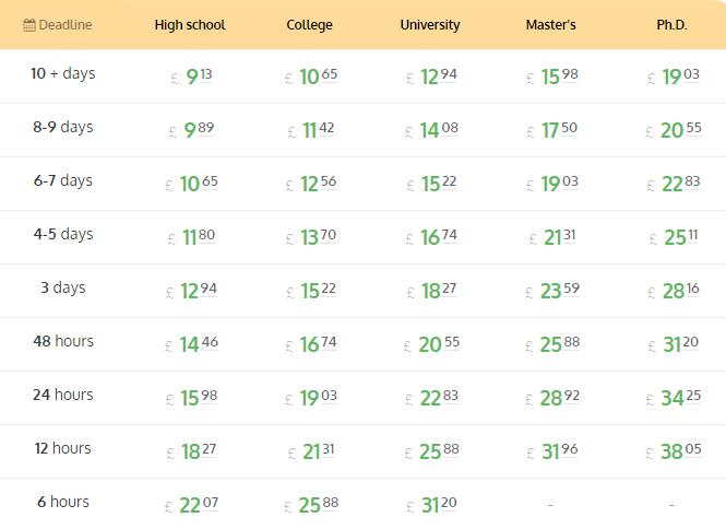 overnightessay.co.uk price
