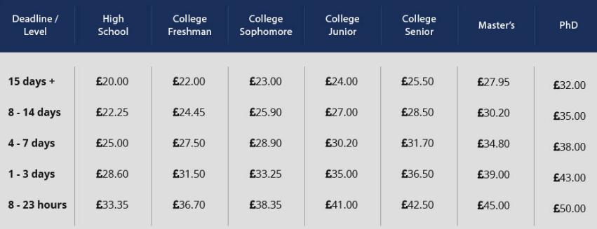 proficienteditors.co.uk price