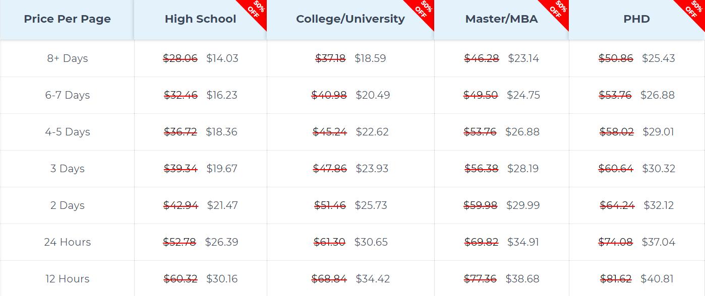5staressays.com price